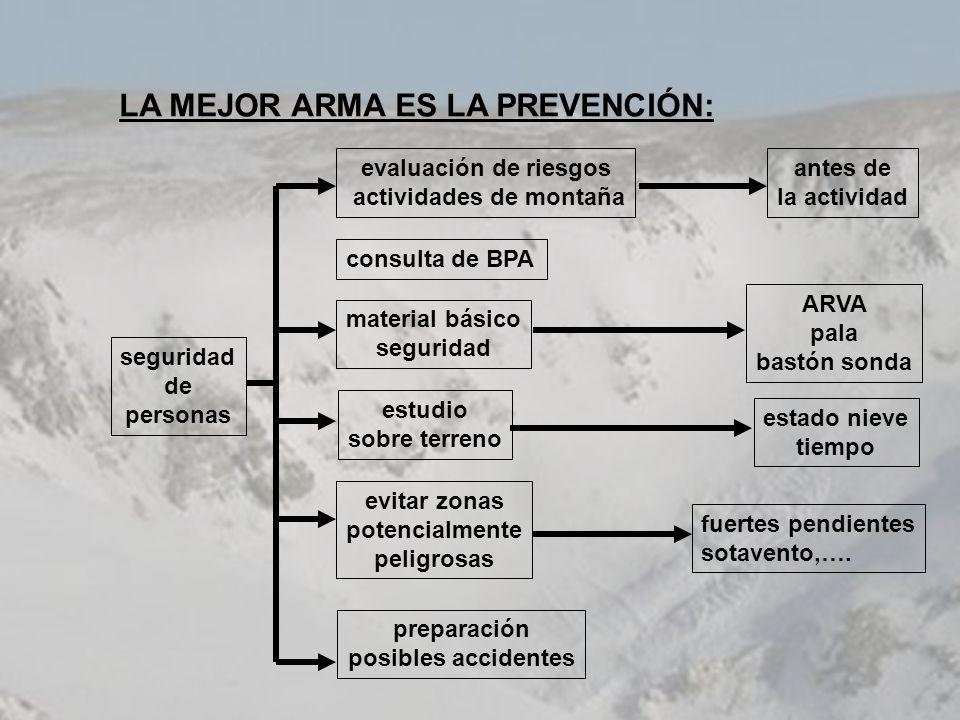LA MEJOR ARMA ES LA PREVENCIÓN: seguridad de personas evaluación de riesgos actividades de montaña consulta de BPA material básico seguridad estudio s