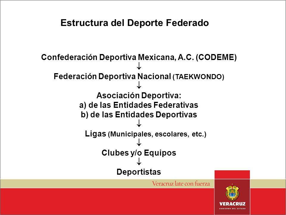 ESTRUCTURA DEL DEPORTE FEDERADO: Confederación Deportiva Mexicana, A.C. (CODEME) Federación Deportiva Nacional (TAEKWONDO) Asociación Deportiva: a) de