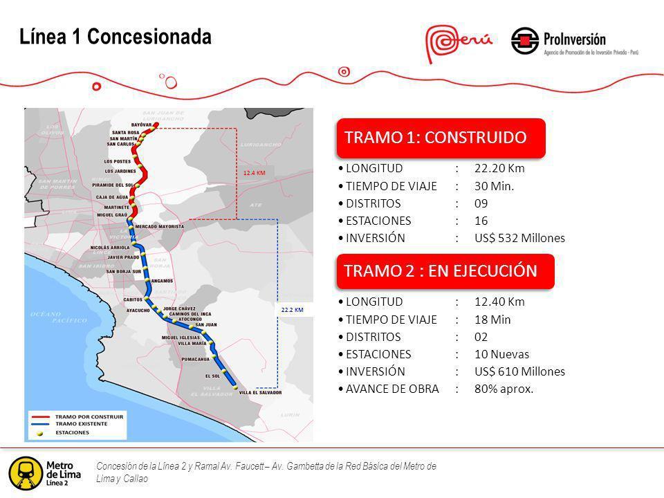 Concesión de la Línea 2 y Ramal Av. Faucett – Av. Gambetta de la Red Básica del Metro de Lima y Callao Línea 1 Concesionada 12.4 KM 22.2 KM