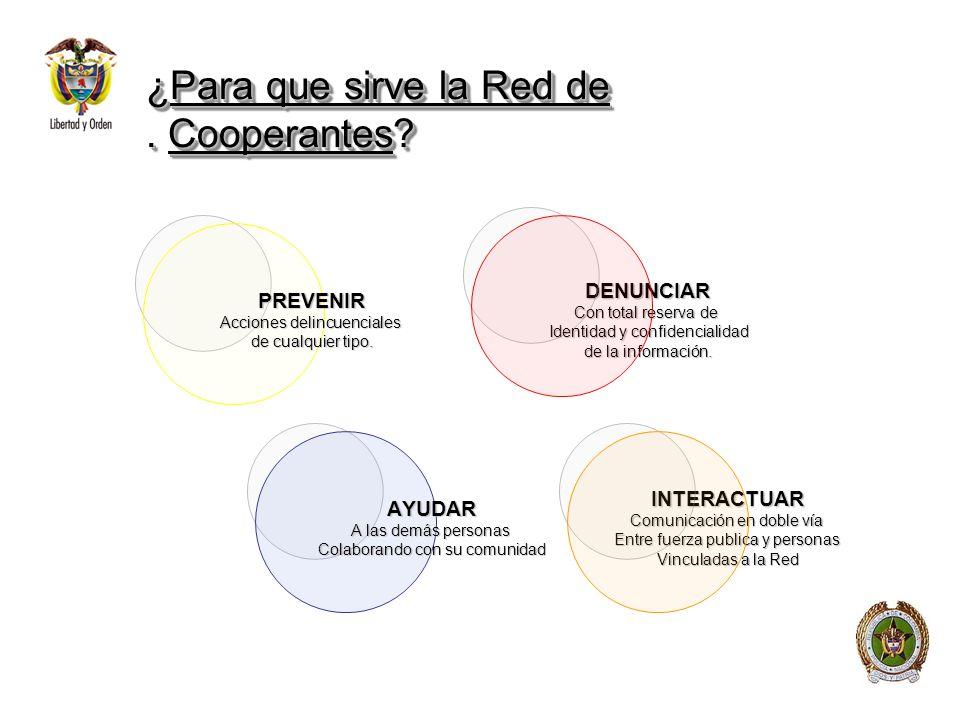 ¿Para que sirve la Red de. Cooperantes? DENUNCIAR Con total reserva de Identidad y confidencialidad de la información. INTERACTUAR Comunicación en dob