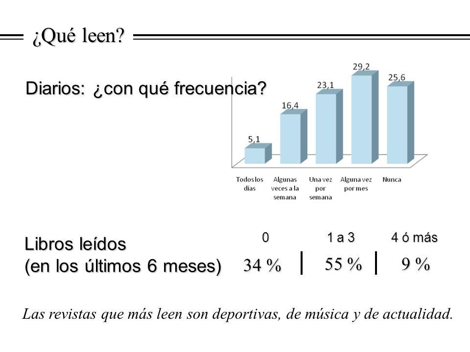 Libros leídos (en los últimos 6 meses) ¿Qué leen? Las revistas que más leen son deportivas, de música y de actualidad. 9 % 9 % 55 % 55 % 34 % 0 1 a 3