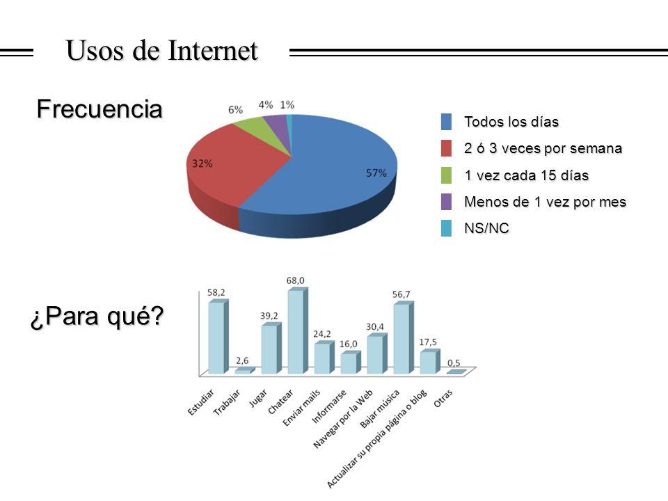 Usos de Internet Frecuencia Frecuencia ¿Para qué? Todos los días Todos los días 2 ó 3 veces por semana 2 ó 3 veces por semana 1 vez cada 15 días 1 vez