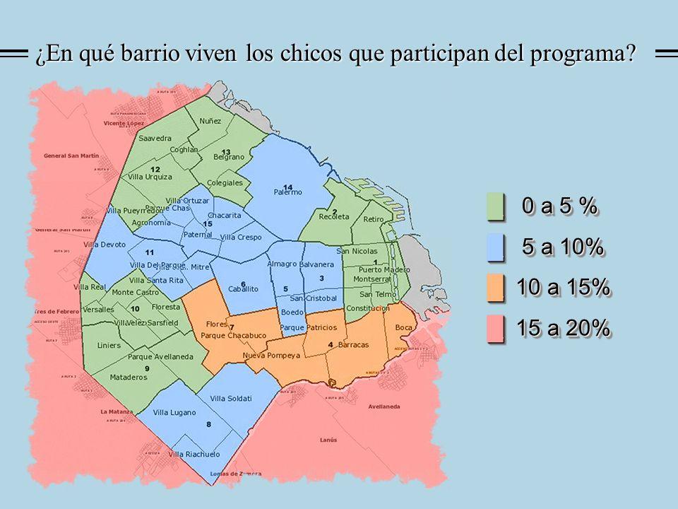 ¿En qué barrio viven los chicos que participan del programa? 0 a 5 % 0 a 5 % 5 a 10% 5 a 10% 10 a 15% 10 a 15% 15 a 20% 15 a 20% 0 a 5 % 0 a 5 % 5 a 1