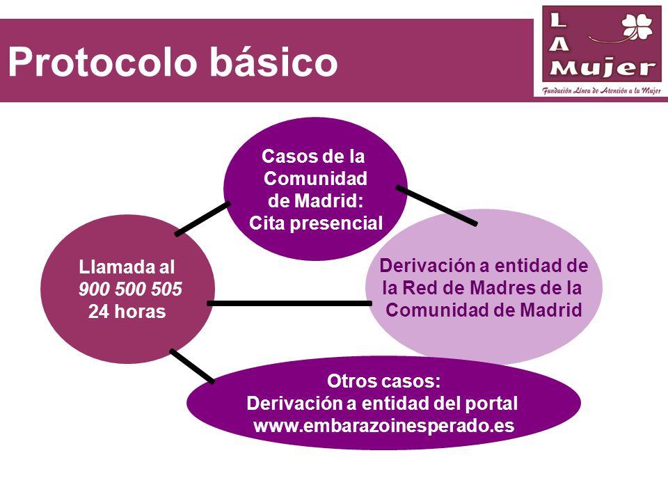 Protocolo básico