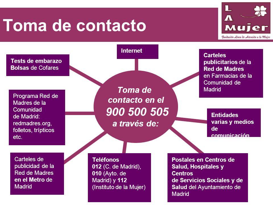 Toma de contacto Internet Carteles de publicidad de la Red de Madres en el Metro de Madrid Postales en Centros de Salud, Hospitales y Centros de Servi