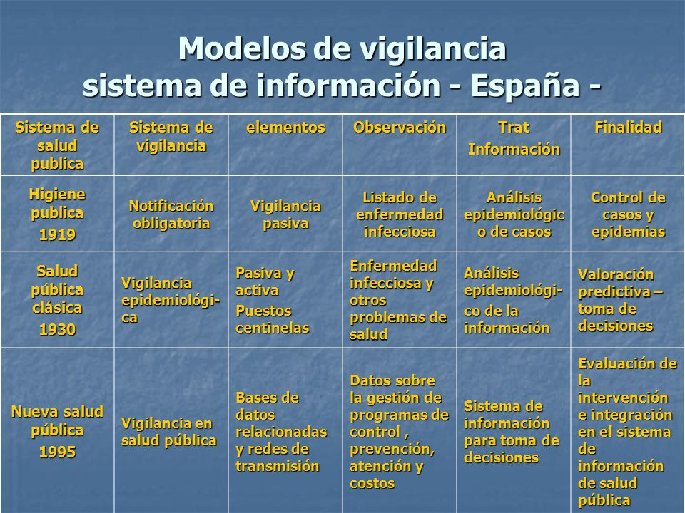 Modelos de vigilancia sistema de información - España - Sistema de salud publica Sistema de vigilancia elementosObservaciónTratInformaciónFinalidad Hi