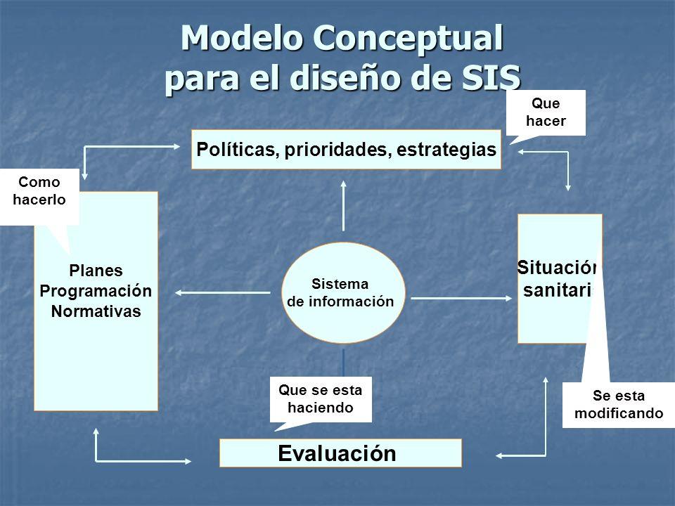 Modelo Conceptual para el diseño de SIS Sistema de información Evaluación Situación sanitaria Políticas, prioridades, estrategias Planes Programación
