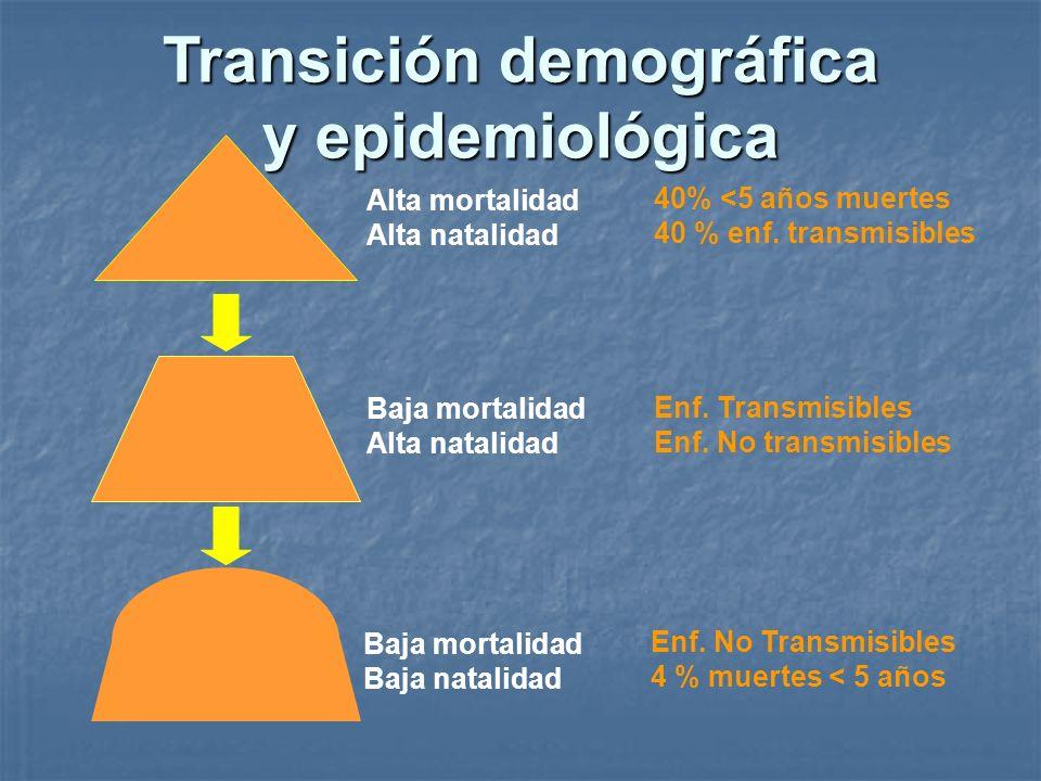 Alta mortalidad Alta natalidad 40% <5 años muertes 40 % enf. transmisibles Baja mortalidad Alta natalidad Enf. Transmisibles Enf. No transmisibles Baj