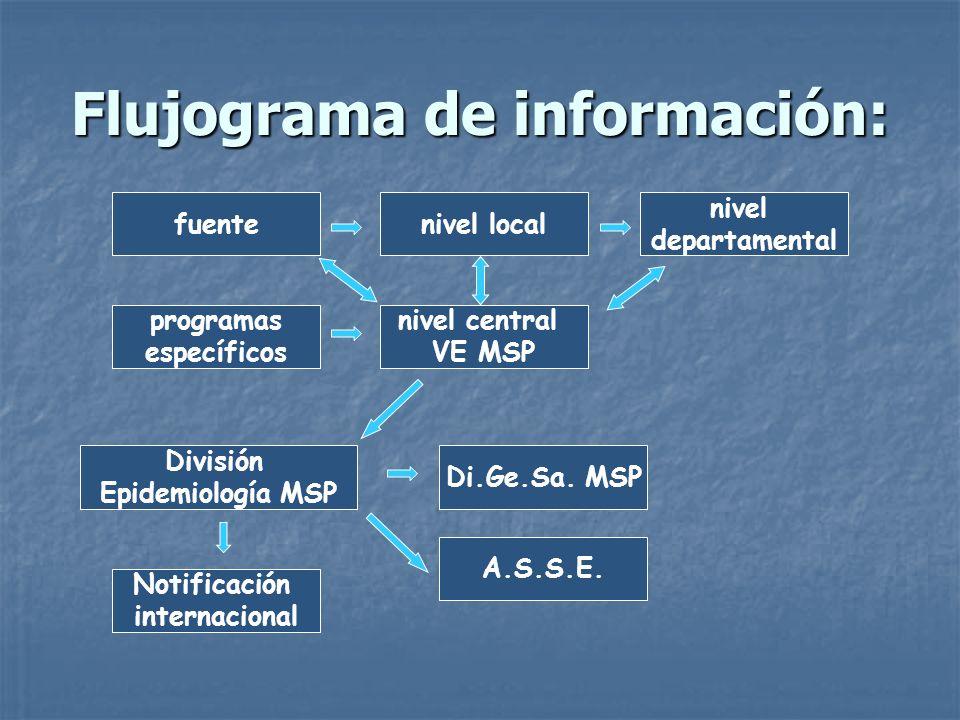 Flujograma de información: A.S.S.E. Di.Ge.Sa. MSP División Epidemiología MSP programas específicos nivel central VE MSP nivel departamental nivel loca