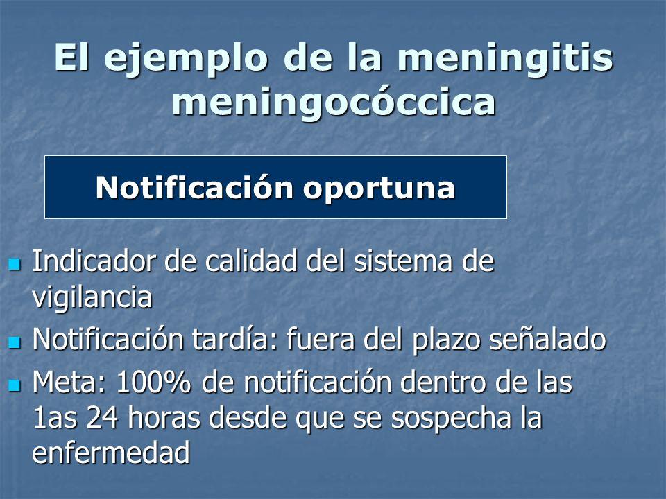 Notificación oportuna El ejemplo de la meningitis meningocóccica Indicador de calidad del sistema de vigilancia Indicador de calidad del sistema de vi