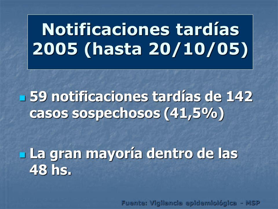 Notificaciones tardías 2005 (hasta 20/10/05) 59 notificaciones tardías de 142 casos sospechosos (41,5%) 59 notificaciones tardías de 142 casos sospech