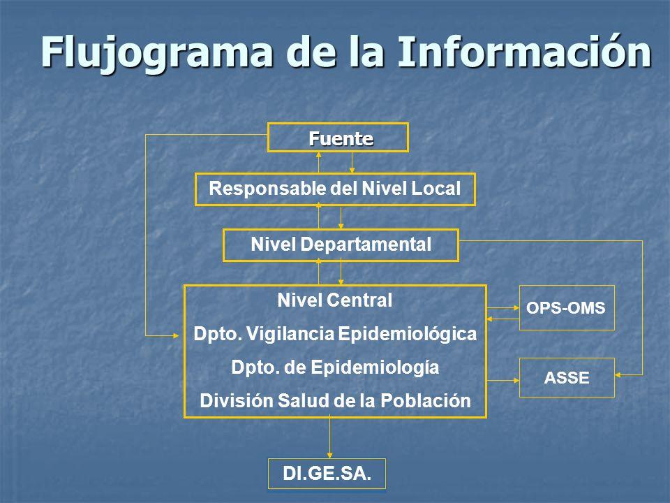 Flujograma de la Información Fuente Responsable del Nivel Local Nivel Departamental Nivel Central Dpto. Vigilancia Epidemiológica Dpto. de Epidemiolog