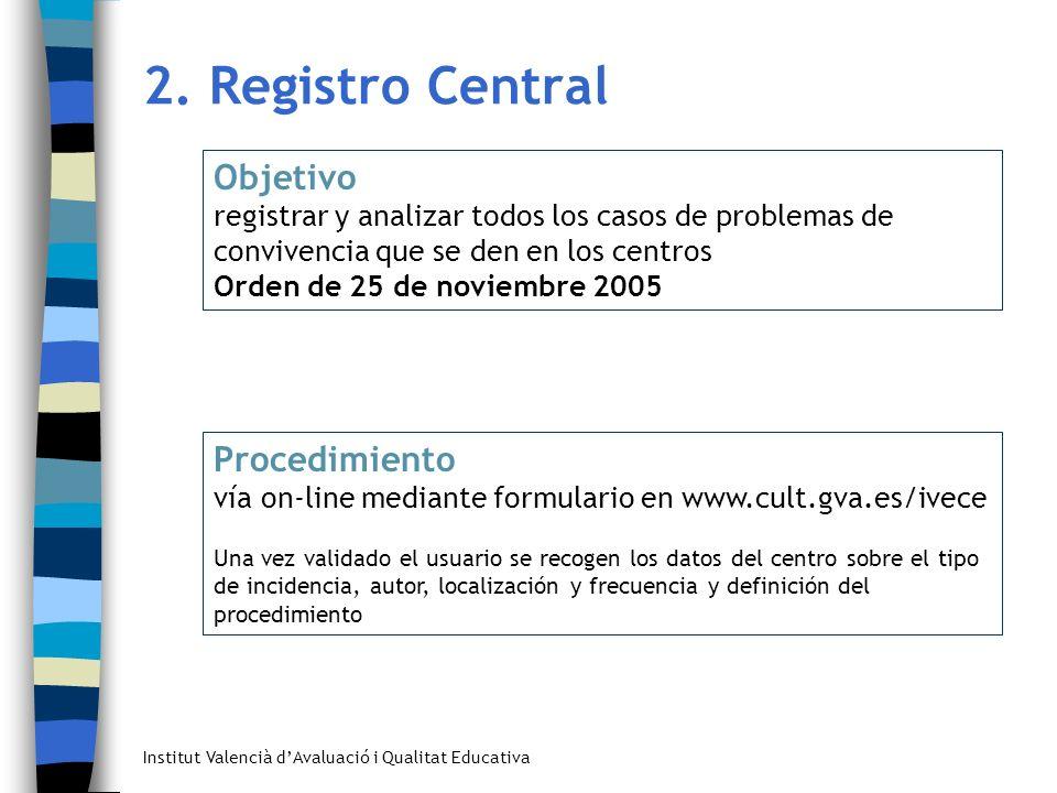 2. Registro Central Objetivo registrar y analizar todos los casos de problemas de convivencia que se den en los centros Orden de 25 de noviembre 2005