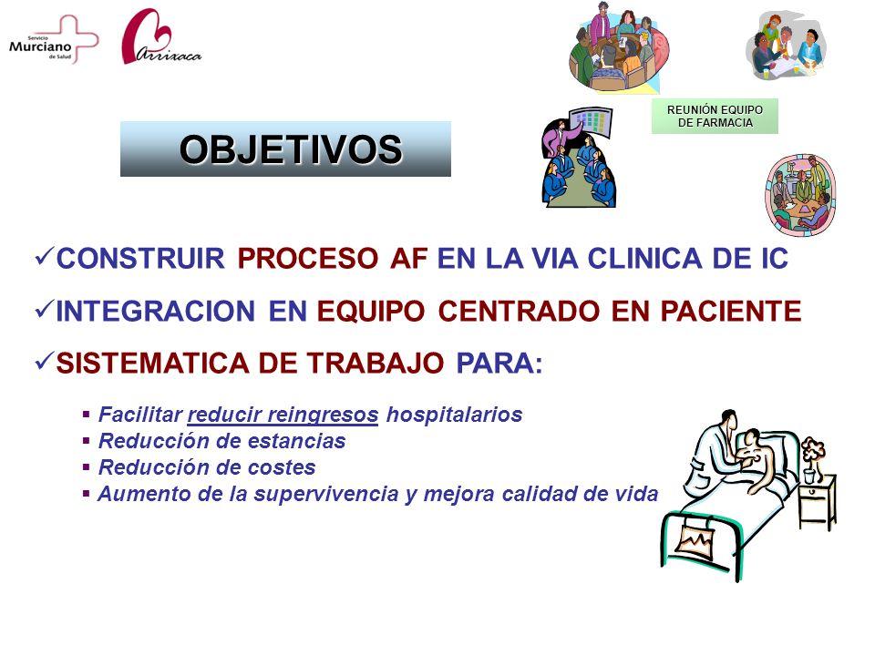 CONSTRUIR PROCESO AF EN LA VIA CLINICA DE IC INTEGRACION EN EQUIPO CENTRADO EN PACIENTE SISTEMATICA DE TRABAJO PARA: OBJETIVOS OBJETIVOS Facilitar red