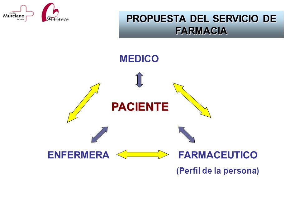 PROPUESTA DEL SERVICIO DE FARMACIA MEDICO ENFERMERA PACIENTE FARMACEUTICO (Perfil de la persona)