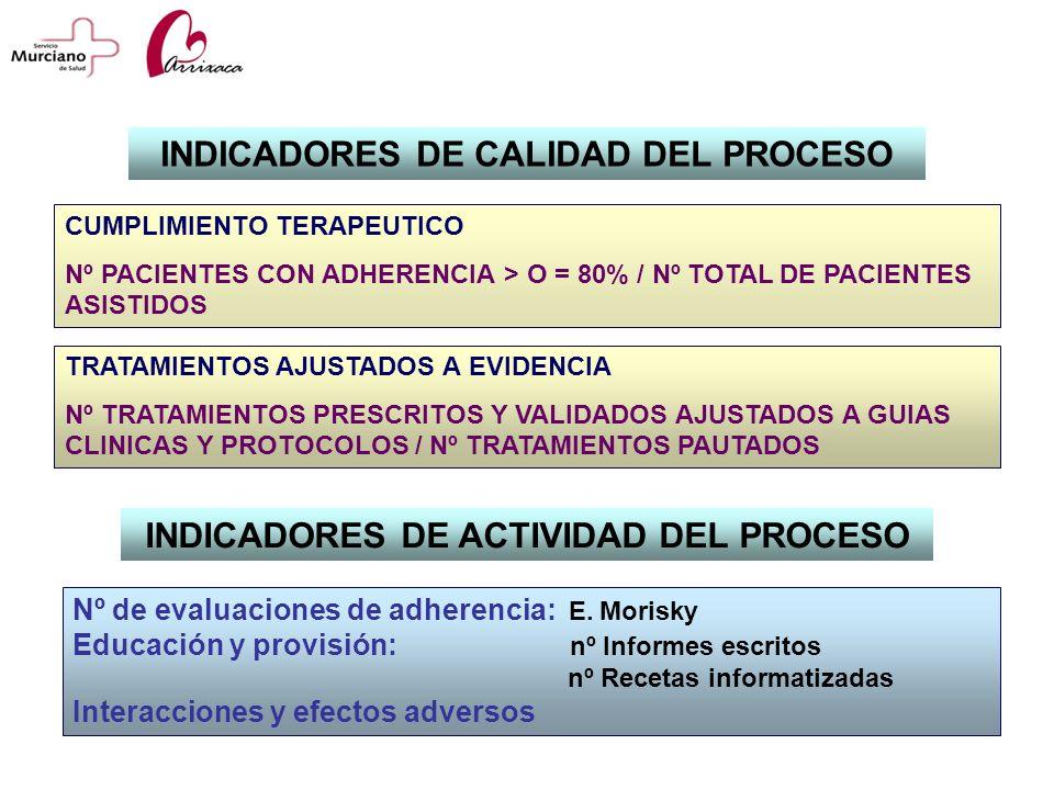INDICADORES DE CALIDAD DEL PROCESO CUMPLIMIENTO TERAPEUTICO Nº PACIENTES CON ADHERENCIA > O = 80% / Nº TOTAL DE PACIENTES ASISTIDOS TRATAMIENTOS AJUST