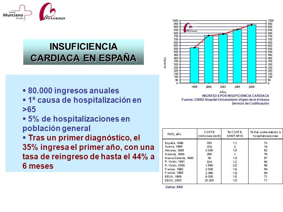 INSUFICIENCIA CARDIACA EN ESPAÑA 80.000 ingresos anuales 1ª causa de hospitalización en >65 5% de hospitalizaciones en población general Tras un prime