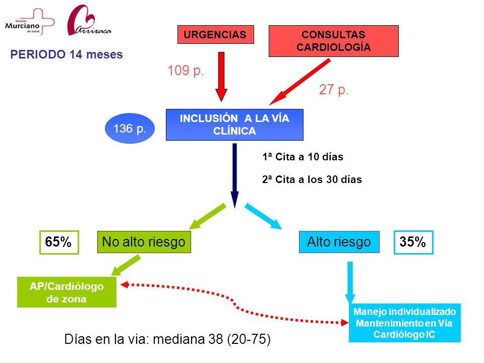 URGENCIAS INCLUSIÓN A LA VÍA CLÍNICA No alto riesgo AP/Cardiólogo de zona Alto riesgo 2ª Cita a los 30 días 1ª Cita a 10 días Manejo individualizado M