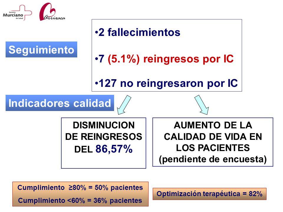 Seguimiento 2 fallecimientos 7 (5.1%) reingresos por IC 127 no reingresaron por IC Indicadores calidad Cumplimiento 80% = 50% pacientes Cumplimiento <
