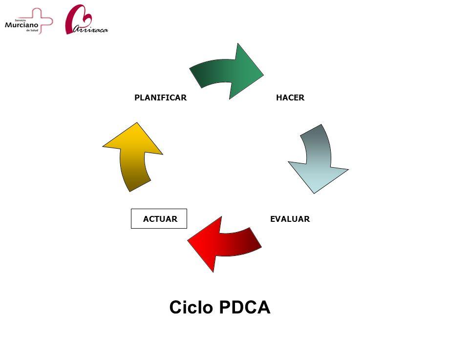 HACER EVALUARACTUAR PLANIFICAR Ciclo PDCA