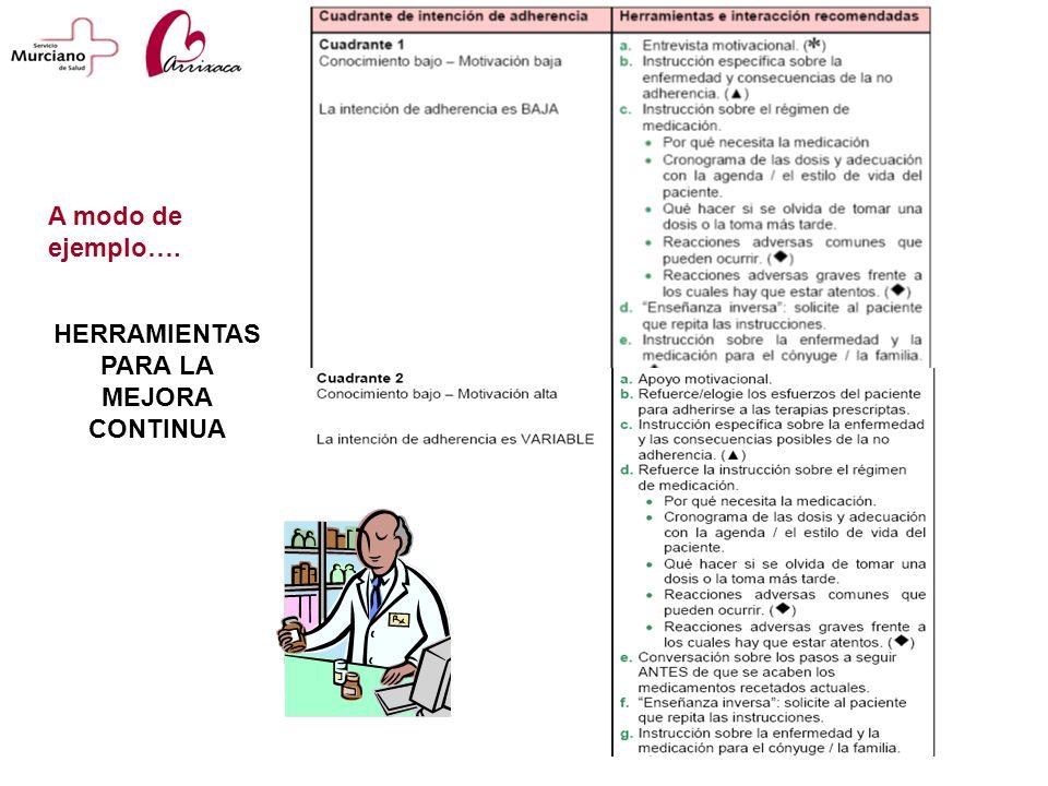 HERRAMIENTAS PARA LA MEJORA CONTINUA A modo de ejemplo….