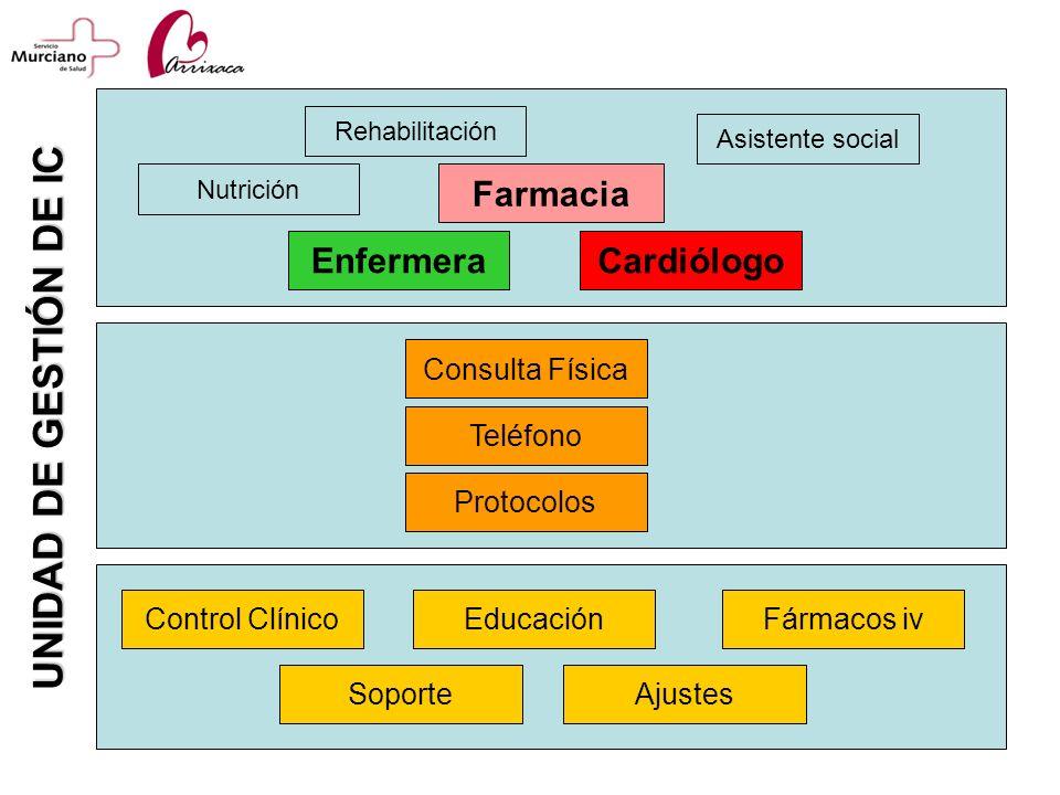 CardiólogoEnfermera Nutrición Farmacia Rehabilitación Consulta Física Control ClínicoFármacos iv Protocolos Teléfono Educación SoporteAjustes UNIDAD D