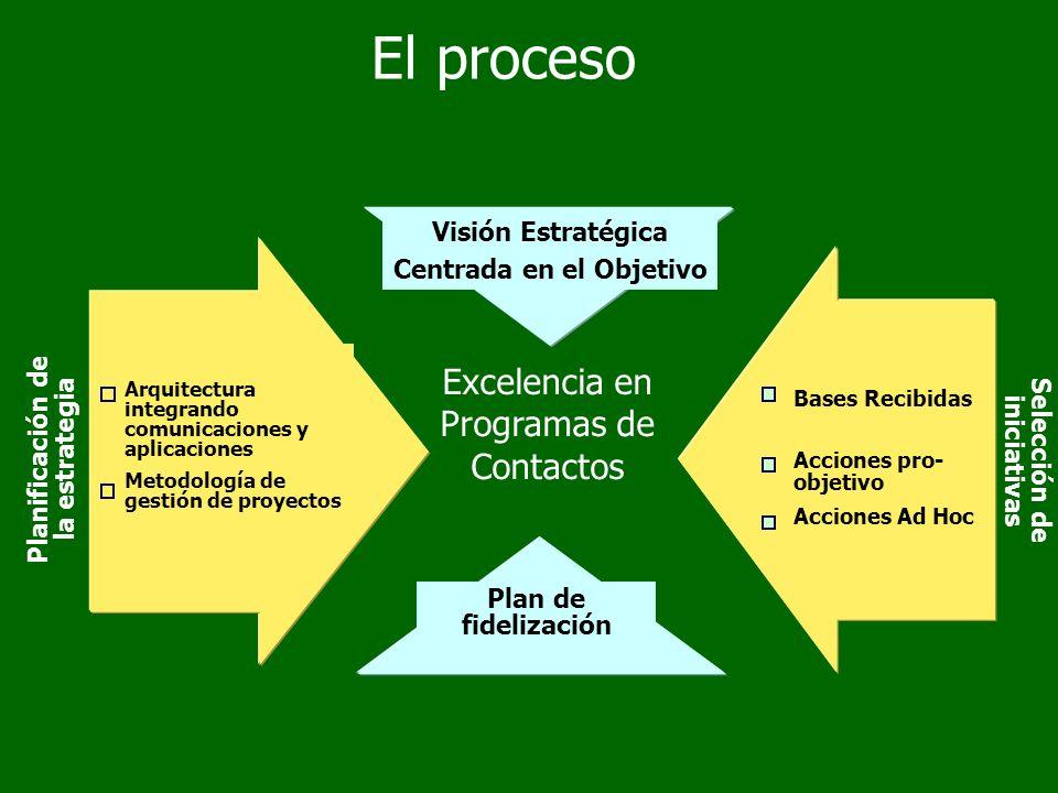 Plan de fidelización Excelencia en Programas de Contactos Visión Estratégica Centrada en el Objetivo Planificación de la estrategia Arquitectura integrando comunicaciones y aplicaciones Metodología de gestión de proyectos Selección de iniciativas Bases Recibidas Acciones pro- objetivo Acciones Ad Hoc El proceso