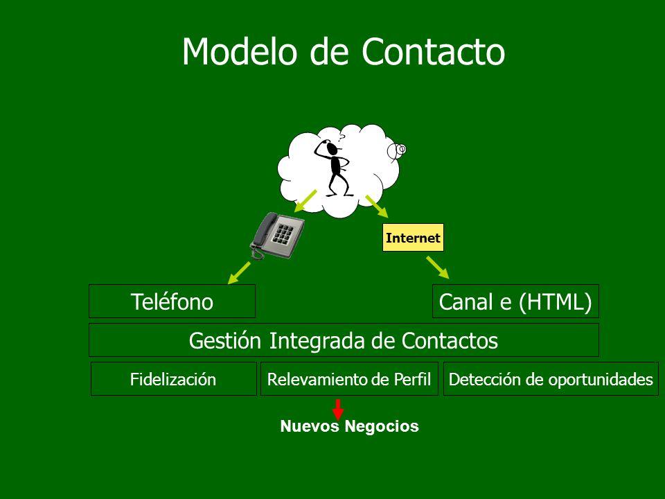 Teléfono Gestión Integrada de Contactos Canal e (HTML) FidelizaciónRelevamiento de Perfil Internet Modelo de Contacto Nuevos Negocios Detección de oportunidades