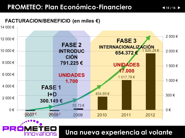 PROMETEO: Plan Económico-Financiero FASE 1 I+D 300.149 FASE 2 INTRODUC CIÓN 791.225 UNIDADES 1.700 FASE 3 INTERNACIONALIZACIÓN 654.372 UNIDADES 17.000 VAN 7 AÑOS: 3M, 15% 12 / 16 Una nueva experiencia al volante