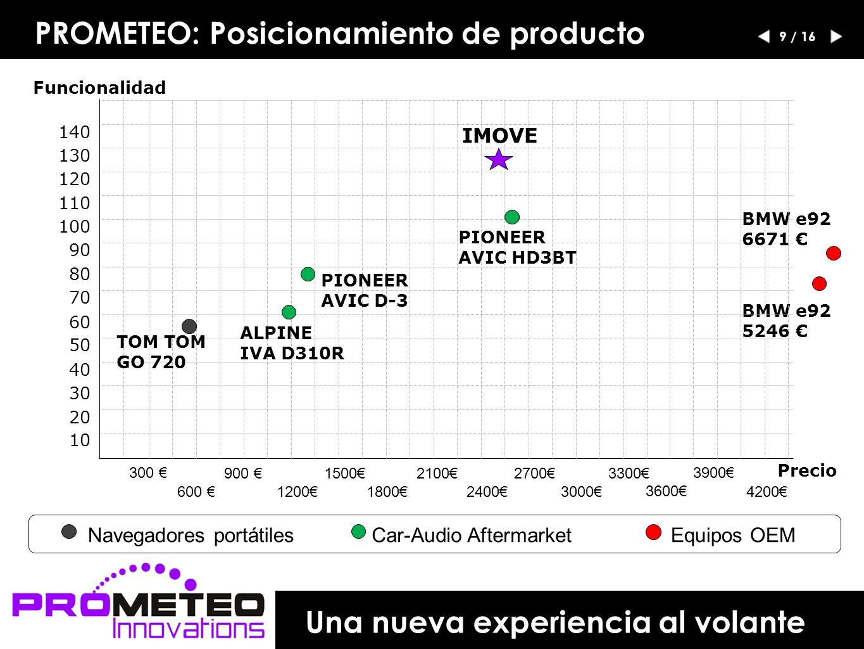 PROMETEO: Posicionamiento de producto BMW e92 5246 Precio Funcionalidad 300 600 900 1200 1500 1800 2100 2400 2700 3000 3300 IMOVE BMW e92 6671 PIONEER AVIC D-3 PIONEER AVIC HD3BT ALPINE IVA D310R TOM GO 720 10 20 30 40 50 60 70 80 90 100 110 120 130 140 3600 3900 4200 Navegadores portátilesCar-Audio AftermarketEquipos OEM Una nueva experiencia al volante 9 / 16