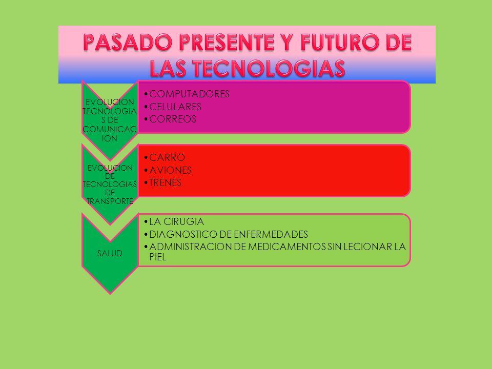 EVOLUCION TECNOLOGIA S DE COMUNICAC ION COMPUTADORES CELULARES CORREOS EVOLUCION DE TECNOLOGIAS DE TRANSPORTE CARRO AVIONES TRENES SALUD LA CIRUGIA DI