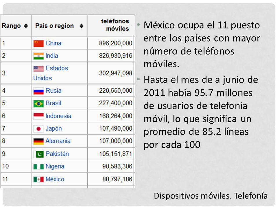Dispositivos móviles. Telefonía México ocupa el 11 puesto entre los países con mayor número de teléfonos móviles. Hasta el mes de a junio de 2011 habí