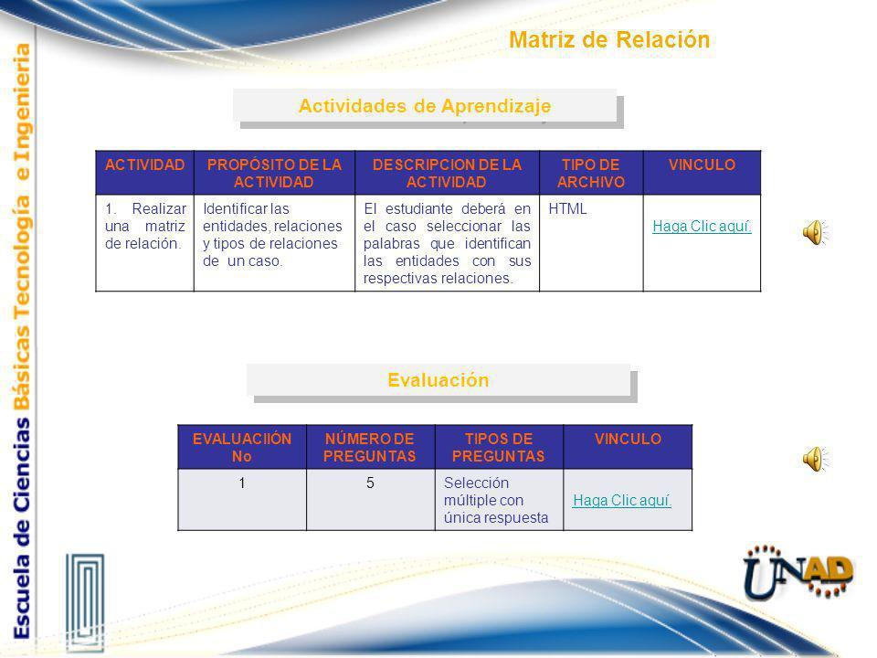 Matriz de Relación Paso 4 Llenado de matriz ENTIDADES SucursalesMunicipiosEmpleadosClientesReservas Sucursales Municipios Empleados Clientes Reservas