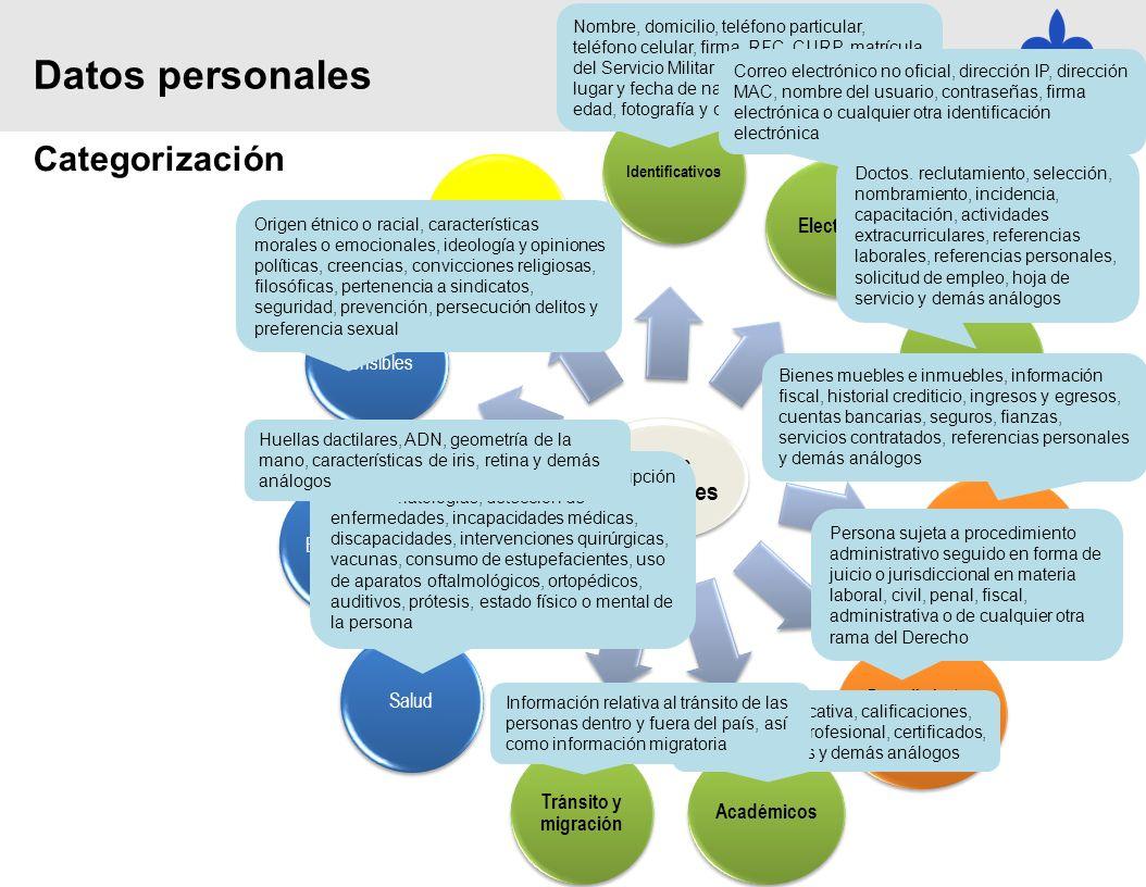 Tipos de Seguridad Física Lógica De desarrollo y aplicaciones De cifrado De comunicaciones y redes