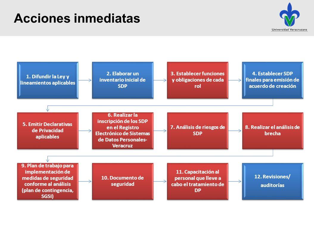 1.Difundir la Ley y lineamientos aplicables 2. Elaborar un inventario inicial de SDP 3.