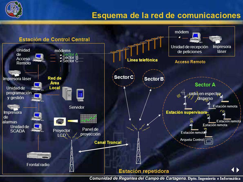 Comunidad de Regantes del Campo de Cartagena. Comunidad de Regantes del Campo de Cartagena. Dpto. Ingeniería e Informática Esquema de la red de comuni