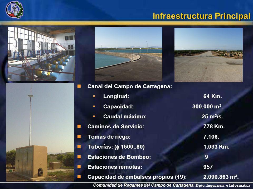 Comunidad de Regantes del Campo de Cartagena. Comunidad de Regantes del Campo de Cartagena. Dpto. Ingeniería e Informática Infraestructura Principal C