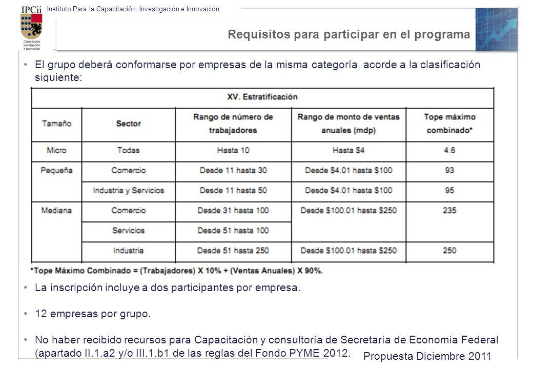 Propuesta Diciembre 2011 Instituto Para la Capacitación, Investigación e Innovación Requisitos para participar en el programa El grupo deberá conforma