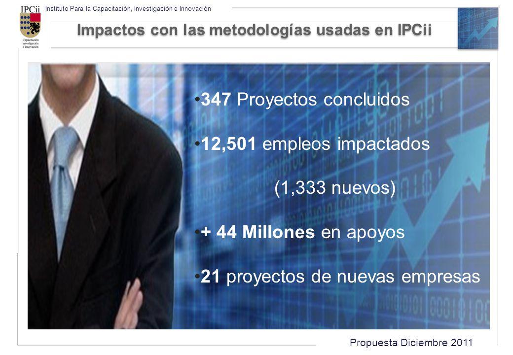 Propuesta Diciembre 2011 Instituto Para la Capacitación, Investigación e Innovación Impactos con las metodologías usadas en IPCii 347 Proyectos conclu