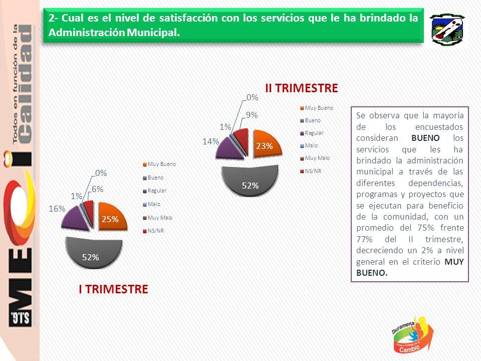 Se observa que la mayoría de los encuestados consideran BUENO los servicios que les ha brindado la administración municipal a través de las diferentes