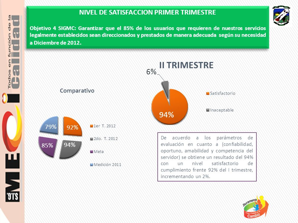 De acuerdo a los parámetros de evaluación en cuanto a (confiabilidad, oportuno, amabilidad y competencia del servidor) se obtiene un resultado del 94% con un nivel satisfactorio de cumplimiento frente 92% del I trimestre, incrementando un 2%.