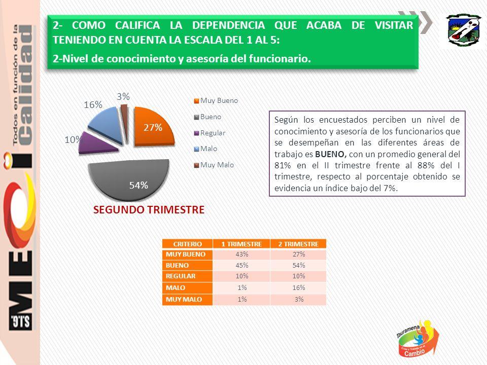 Se evidencia que decreció un 21% frente al 49% del criterio MUY BUENO del I trimestre; según la percepción de los encuestados reflejan que la claridad de la información brindada por funcionarios es BUENO con un promedio del 53%.