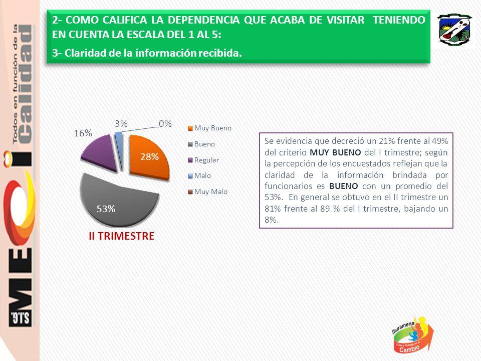 Se evidencia que decreció un 21% frente al 49% del criterio MUY BUENO del I trimestre; según la percepción de los encuestados reflejan que la claridad