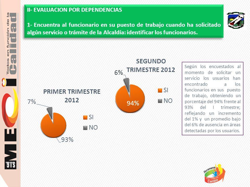 Se evidencia un nivel de satisfacción por parte de los usuarios MUY BUENO con el servicio recibido en las dependencias visitadas en el II trimestre del 84% frente al 95% del I trimestre; Decreciendo un 11% a nivel general respecto a la medición anterior.