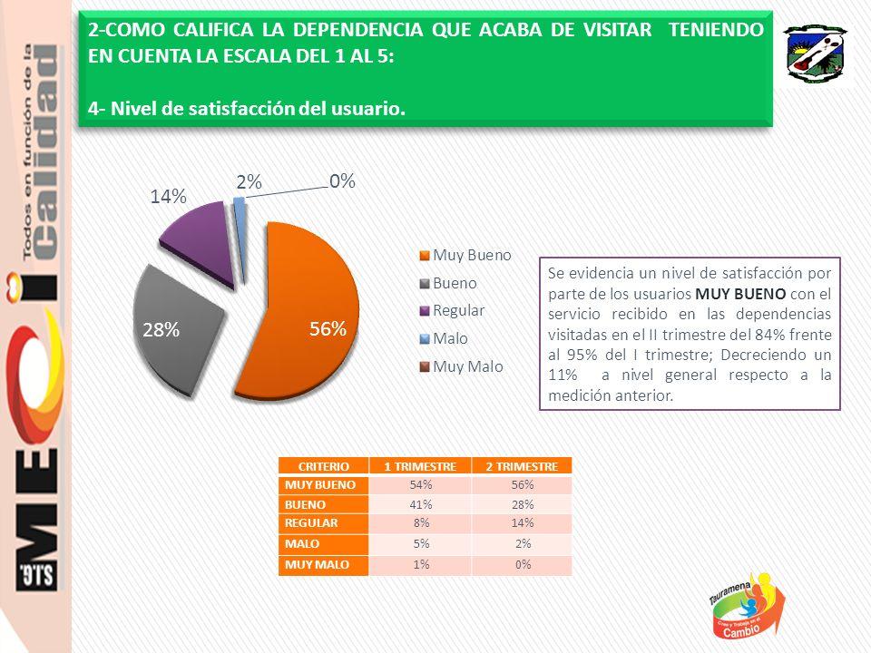 Según los encuestados refleja que la atención al usuario lo califica BUENO, con un 51%, obteniendo un promedio general del 86% frente al 95% del I trimestre, decreciendo un 9% respecto a la medición anterior.