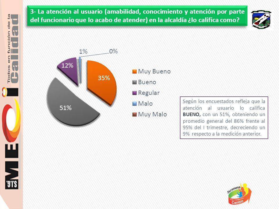 Según los encuestados refleja que la atención al usuario lo califica BUENO, con un 51%, obteniendo un promedio general del 86% frente al 95% del I tri