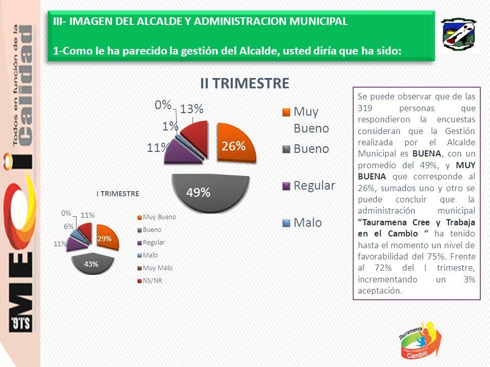 Se puede observar que de las 319 personas que respondieron la encuestas consideran que la Gestión realizada por el Alcalde Municipal es BUENA, con un promedio del 49%, y MUY BUENA que corresponde al 26%, sumados uno y otro se puede concluir que la administración municipal Tauramena Cree y Trabaja en el Cambio ha tenido hasta el momento un nivel de favorabilidad del 75%.