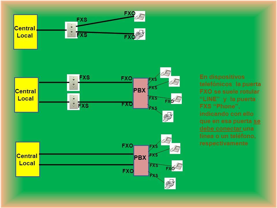 Para la conexión a la RTPC existen diferentes tipos de TRONCALES o INTERFACES, que corresponden a puertas por las que se intercambia señalización y la