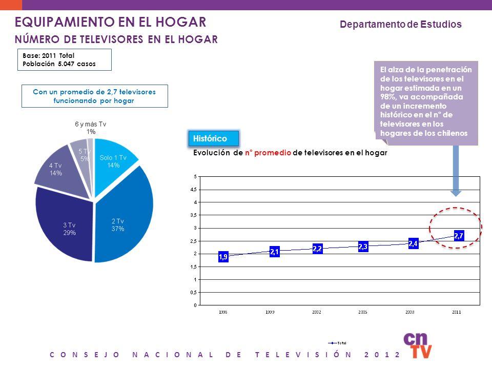 CONSEJO NACIONAL DE TELEVISIÓN 2012 EQUIPAMIENTO EN EL HOGAR NÚMERO DE TELEVISORES EN EL HOGAR Departamento de Estudios Con un promedio de 2,7 televis
