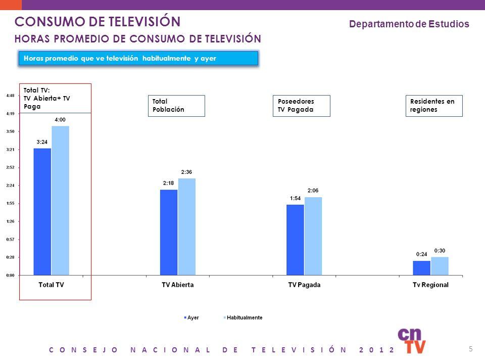 CONSEJO NACIONAL DE TELEVISIÓN 2012 5 Horas promedio que ve televisión habitualmente y ayer Total Población Poseedores TV Pagada Residentes en regione